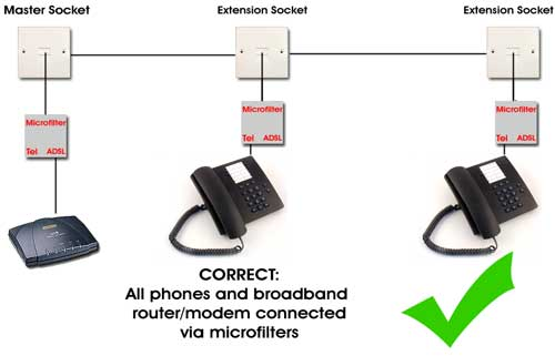 Broadband Connection Dropping When Landline Rings